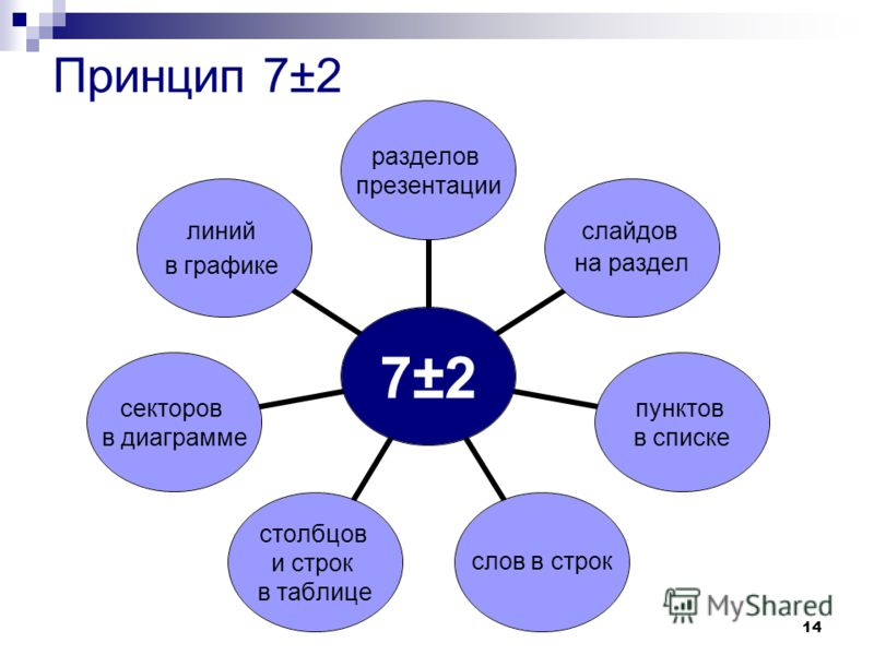 14 Принцип 7±2 7±2 разделов презентации слайдов на раздел пунктов в списке слов в строк столбцов и строк в таблице секторов в диаграмме линий в графике