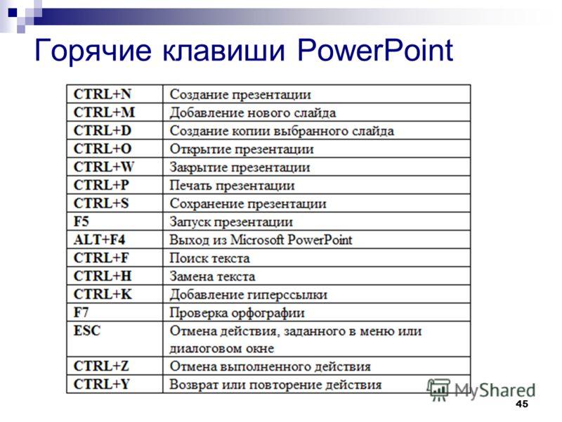 45 Горячие клавиши PowerPoint