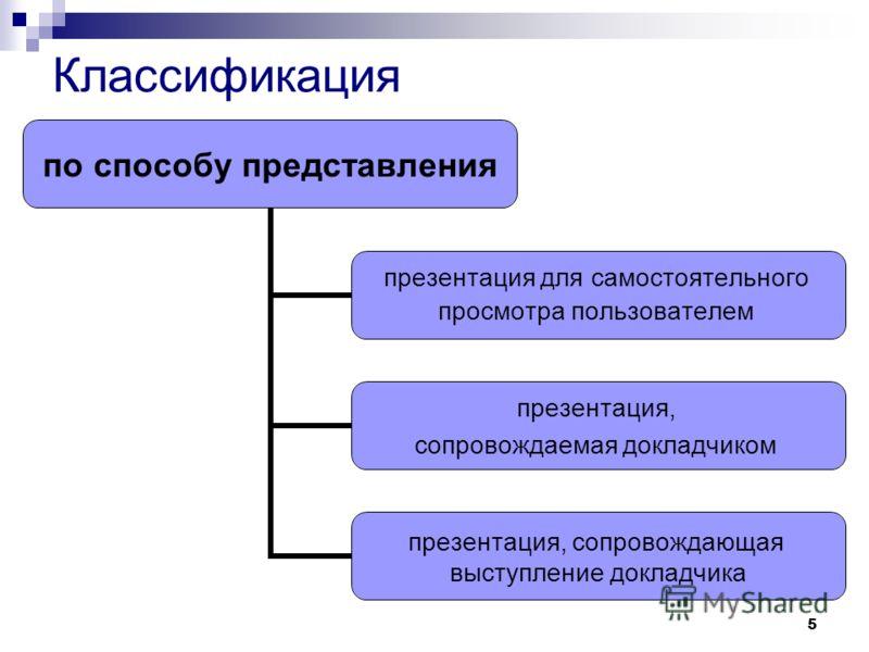 5 по способу представления презентация для самостоятельного просмотра пользователем презентация, сопровождаемая докладчиком презентация, сопровождающая выступление докладчика Классификация