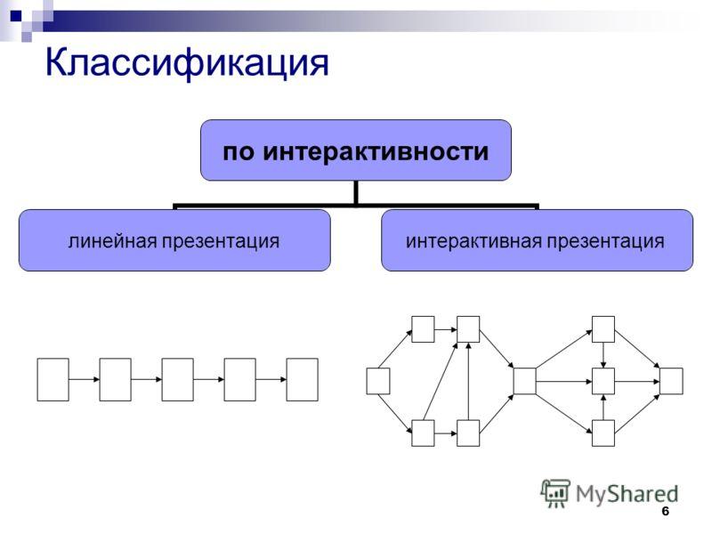 6 по интерактивности линейная презентация интерактивная презентация Классификация