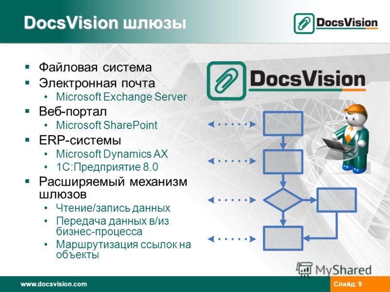 www.docsvision.comСлайд: 9 DocsVision шлюзы Файловая система Электронная почта Microsoft Exchange Server Веб-портал Microsoft SharePoint ERP-системы Microsoft Dynamics AX 1C:Предприятие 8.0 Расширяемый механизм шлюзов Чтение/запись данных Передача да