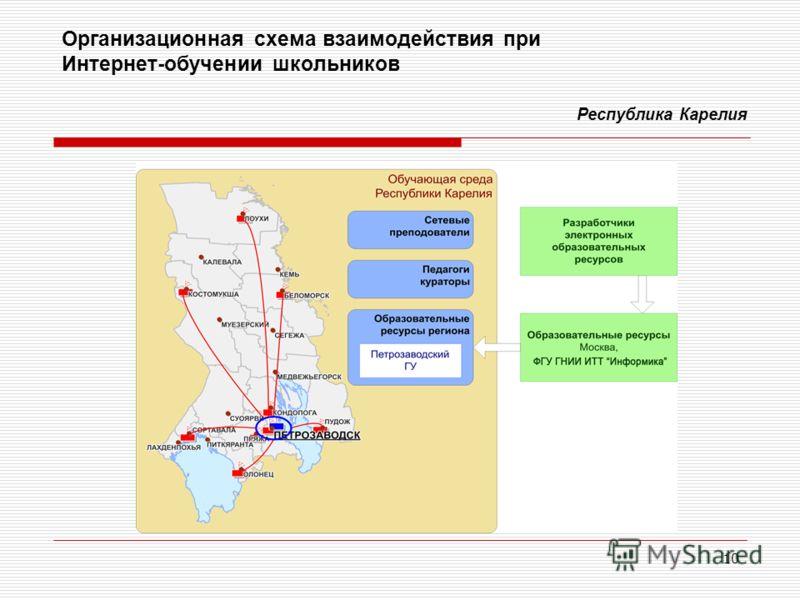 10 Организационная схема взаимодействия при Интернет-обучении школьников Республика Карелия