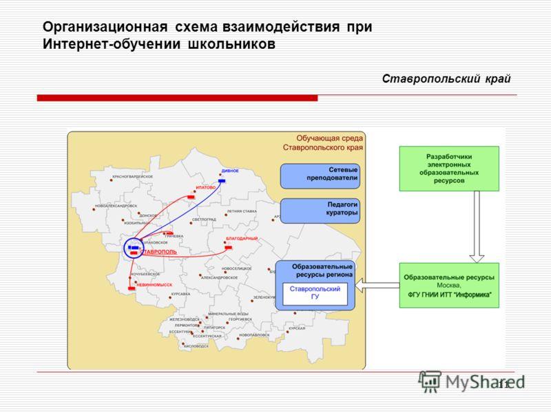 11 Организационная схема взаимодействия при Интернет-обучении школьников Ставропольский край