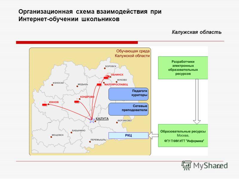 12 Организационная схема взаимодействия при Интернет-обучении школьников Калужская область