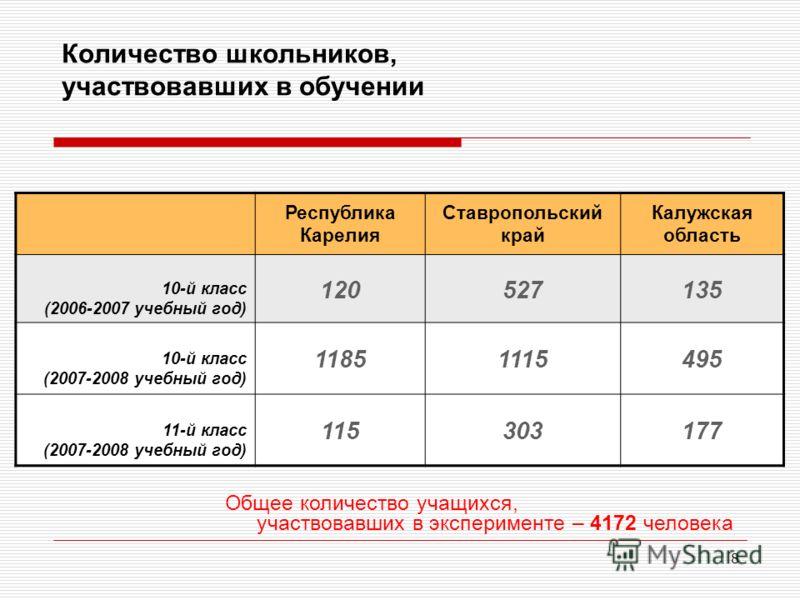 8 Количество школьников, участвовавших в обучении Республика Карелия Ставропольский край Калужская область 10-й класс (2006-2007 учебный год) 120527135 10-й класс (2007-2008 учебный год) 11851115495 11-й класс (2007-2008 учебный год) 115303177 Общее