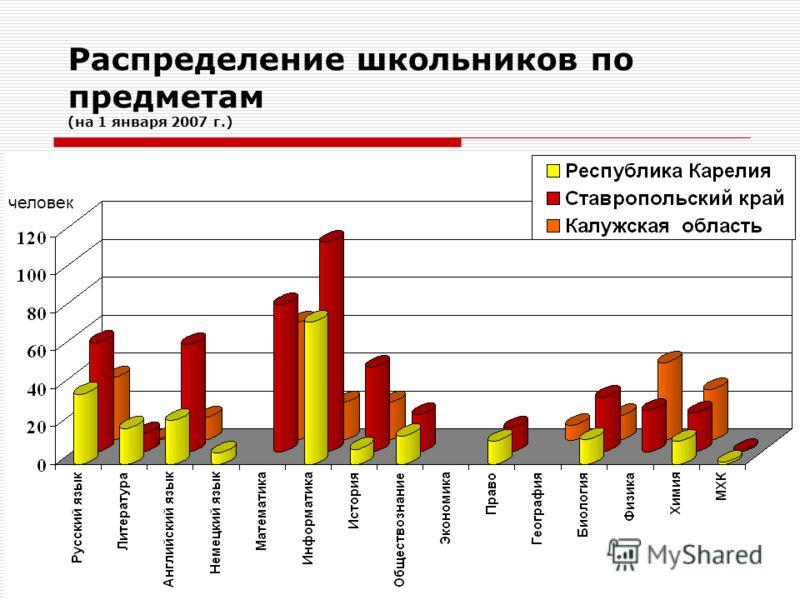 9 Распределение школьников по предметам (на 1 января 2007 г.) человек