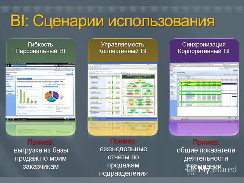 Гибкость Персональный BI Управляемость Коллективный BI Синхронизация Корпоративный BI Пример: выгрузка из базы продаж по моим заказчикам Пример: еженедельные отчеты по продажам подразделения Пример: общие показатели деятельности компании