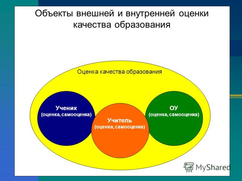 Объекты внешней и внутренней оценки качества образования Оценка качества образования Ученик (оценка, самооценка) Учитель (оценка, самооценка) ОУ (оценка, самооценка)
