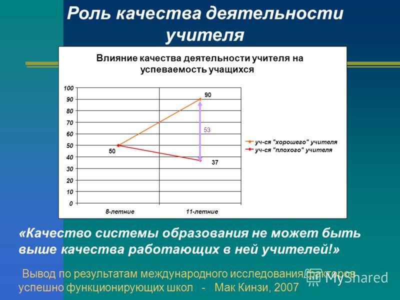 Влияние качества деятельности учителя на успеваемость учащихся 90 37 50 0 10 20 30 40 50 60 70 80 90 100 8-летние11-летние уч-ся