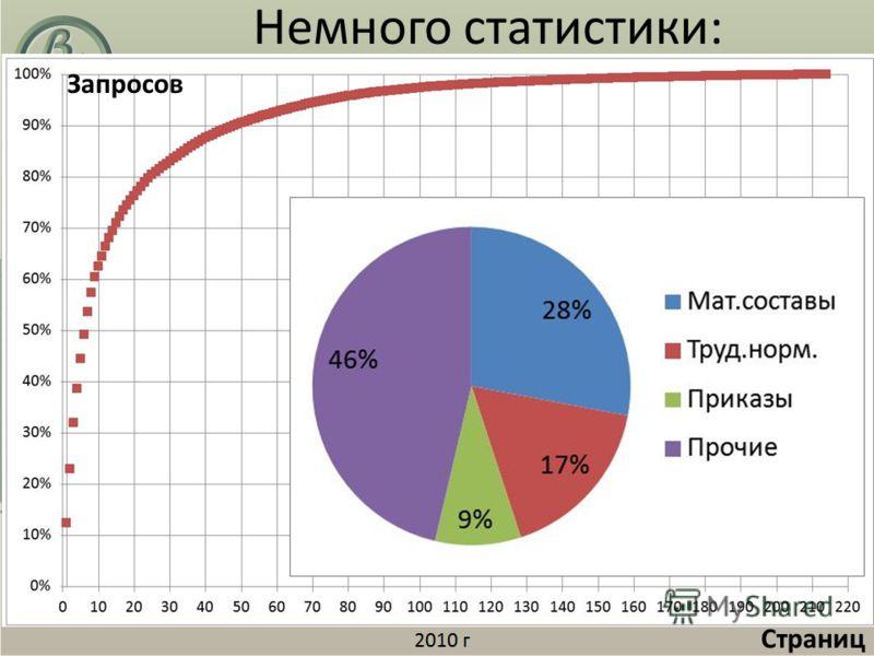 Немного статистики: Запросов Страниц