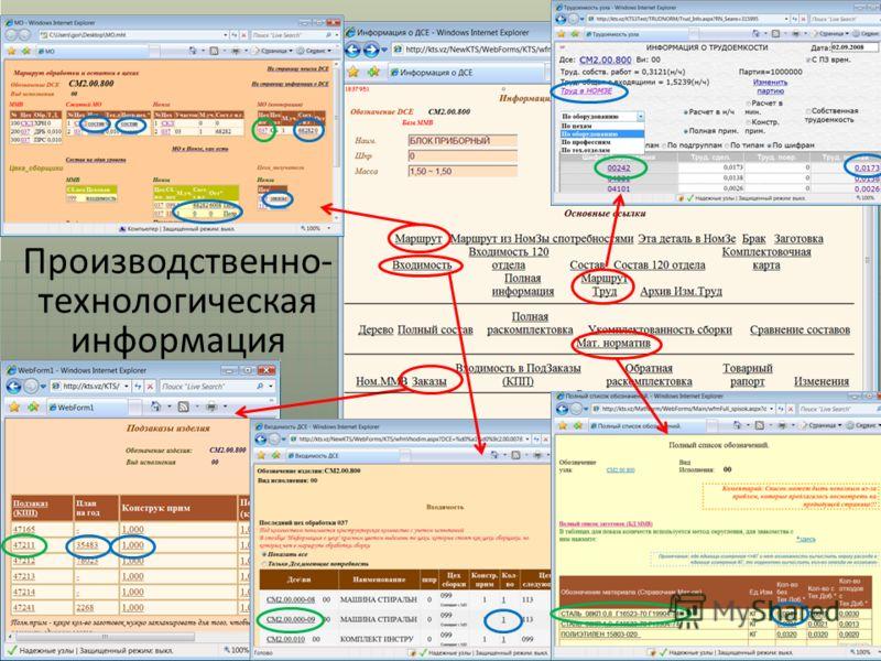 Производственно- технологическая информация
