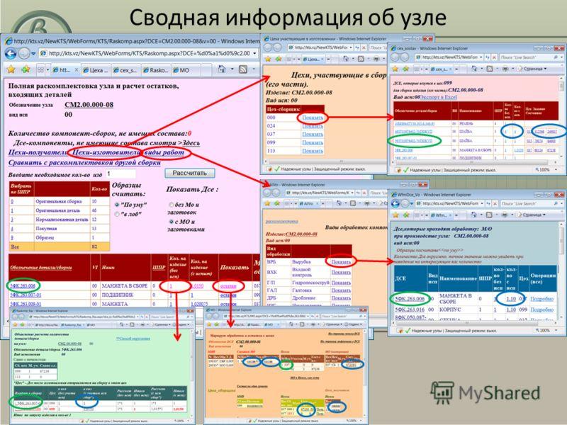 Сводная информация об узле