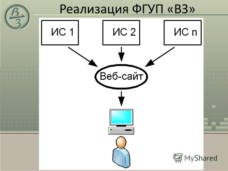 Реализация ФГУП «ВЗ»