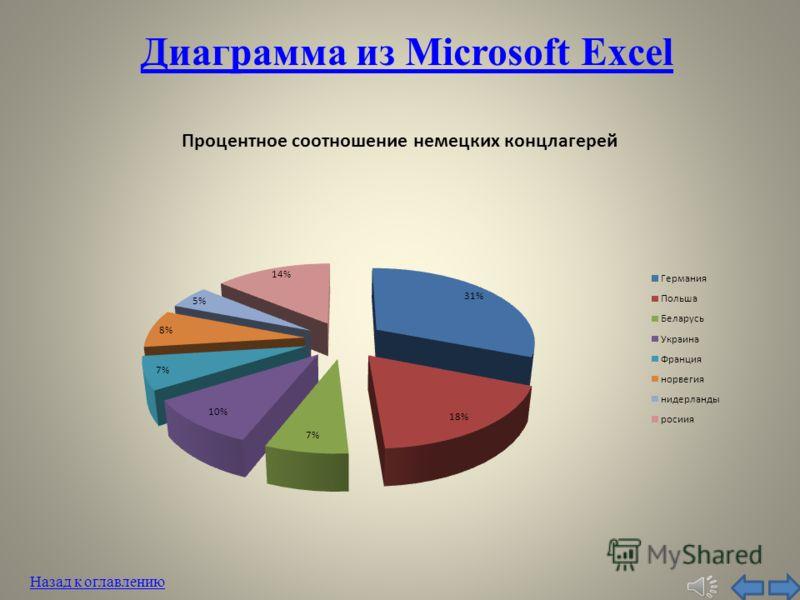 Диаграмма из Microsoft Excel Назад к оглавлению
