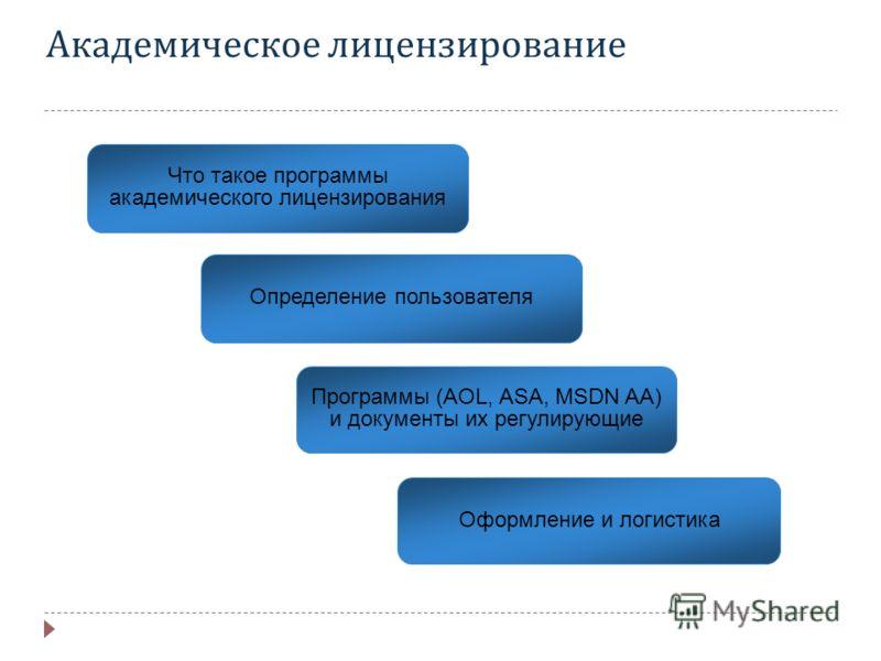 Академическое лицензирование Программы (AOL, ASA, MSDN AA) и документы их регулирующие Определение пользователя Что такое программы академического лицензирования Оформление и логистика