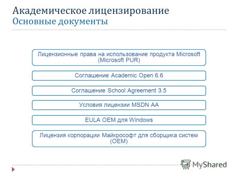 Академическое лицензирование Основные документы Лицензионные права на использование продукта Microsoft (Microsoft PUR) Соглашение School Agreement 3.5 Соглашение Academic Open 6.6 Условия лицензии MSDN AA Лицензия корпорации Майкрософт для сборщика с
