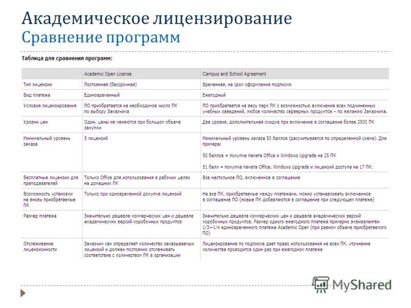 Академическое лицензирование Сравнение программ