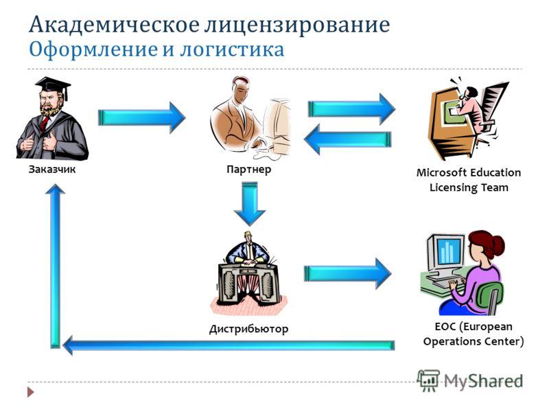 Академическое лицензирование Оформление и логистика EOC (European Operations Center) Дистрибьютор Microsoft Education Licensing Team ПартнерЗаказчик