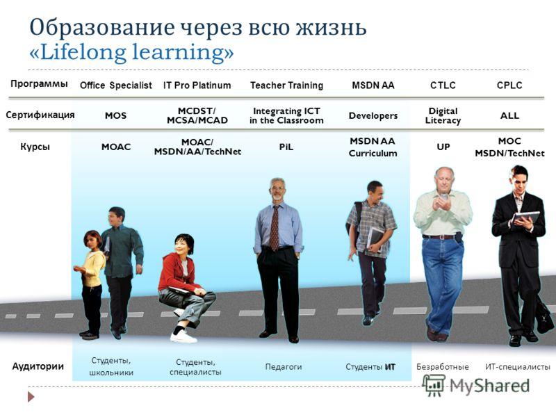 Стратегическое направление MOS MCDST/ MCSA/MCAD Integrating ICT in the Classroom ALL Программы Сертификация Digital Literacy Курсы MOAC MOAC/ MSDN/AA/TechNet PiL MOC MSDN/TechNet UP Аудитории Студенты, школьники Студенты, специалисты ПедагогиИТ - спе