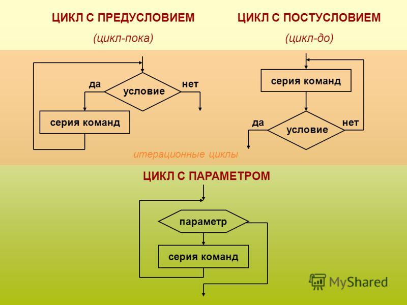 Алгоритм называется циклическим, если последовательность шагов алгоритма выполняется многократно.