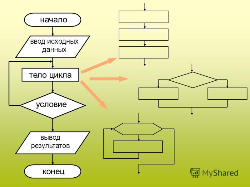 условие серия команд данет данет условие серия команд ЦИКЛ С ПРЕДУСЛОВИЕМ (цикл-пока) ЦИКЛ С ПОСТУСЛОВИЕМ (цикл-до) ЦИКЛ С ПАРАМЕТРОМ серия команд параметр итерационные циклы
