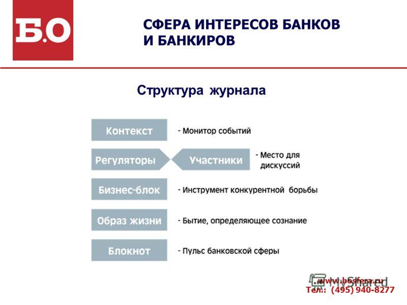 Структура журнала СФЕРА ИНТЕРЕСОВ БАНКОВ И БАНКИРОВ www.bosfera.ru Тел.: (495) 940-8277