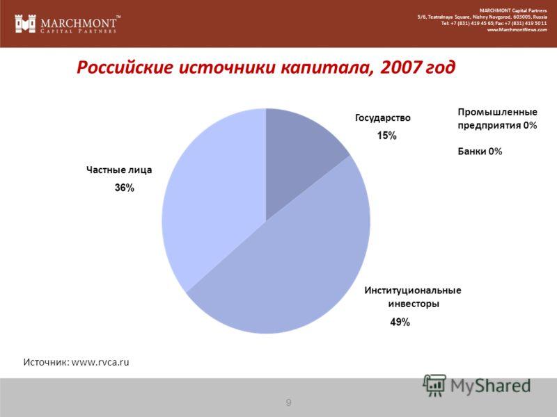 Российские источники капитала, 2007 год Источник: www.rvca.ru Промышленные предприятия 0% Банки 0% Частные лица Государство Институциональные инвесторы 9 MARCHMONT Capital Partners 5/6, Teatralnaya Square, Nizhny Novgorod, 603005, Russia Tel: +7 (831