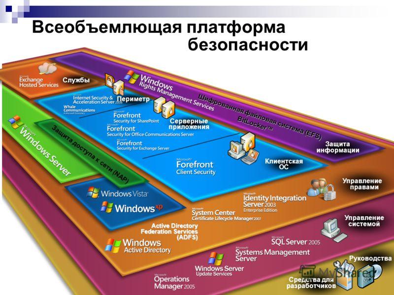 8 Active Directory Federation Services (ADFS) Управление правами Защита информации Шифрованная файловая система (EFS) BitLocker Защита доступа к сети (NAP) Клиентская ОС Серверные приложения Периметр Службы Управление системой Руководства Средства дл
