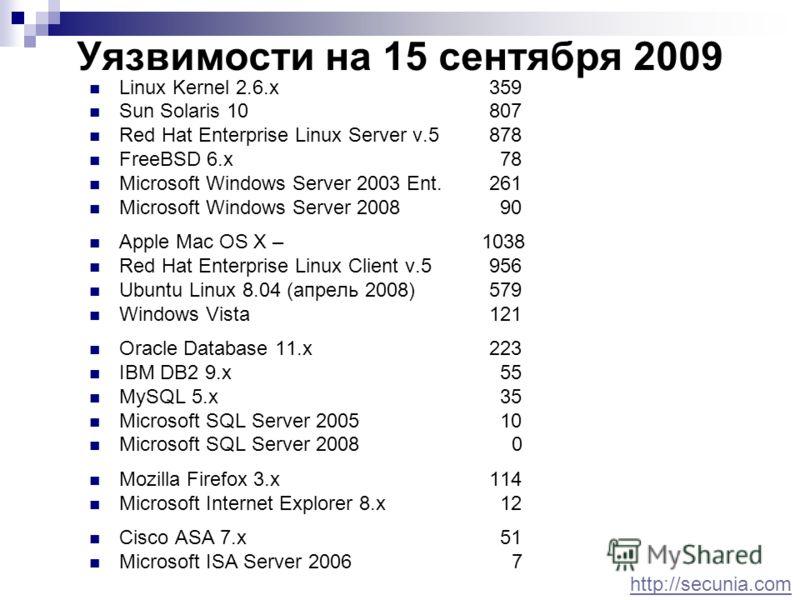 Уязвимости на 15 сентября 2009 Linux Kernel 2.6.x359 Sun Solaris 10 807 Red Hat Enterprise Linux Server v.5 878 FreeBSD 6.x 78 Microsoft Windows Server 2003 Ent.261 Microsoft Windows Server 2008 90 Apple Mac OS X – 1038 Red Hat Enterprise Linux Clien