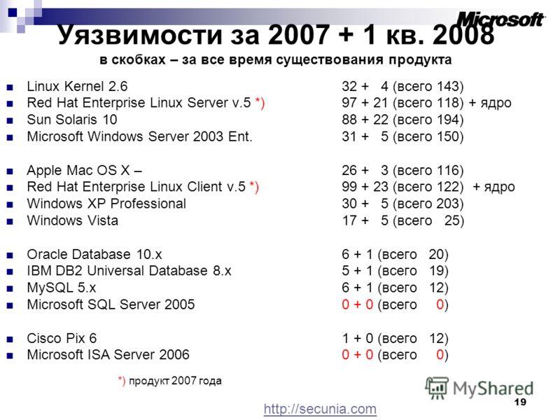 19 Уязвимости за 2007 + 1 кв. 2008 в скобках – за все время существования продукта Linux Kernel 2.6 32 + 4 (всего 143) Red Hat Enterprise Linux Server v.5 *)97 + 21 (всего 118) + ядро Sun Solaris 10 88 + 22 (всего 194) Microsoft Windows Server 2003 E