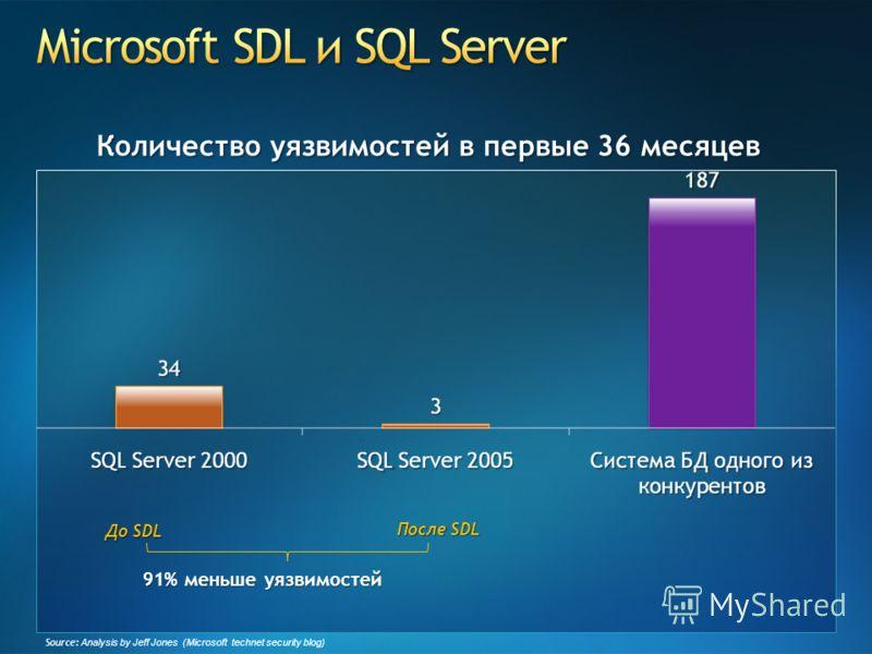 Source: Analysis by Jeff Jones (Microsoft technet security blog) До SDL После SDL 91% меньше уязвимостей Количество уязвимостей в первые 36 месяцев