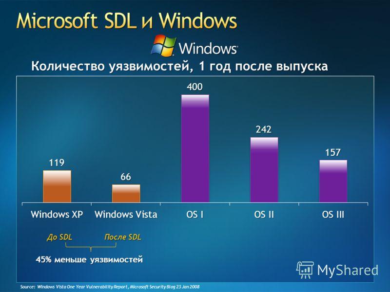 Source: Windows Vista One Year Vulnerability Report, Microsoft Security Blog 23 Jan 2008 До SDL После SDL 45% меньше уязвимостей Количество уязвимостей, 1 год после выпуска