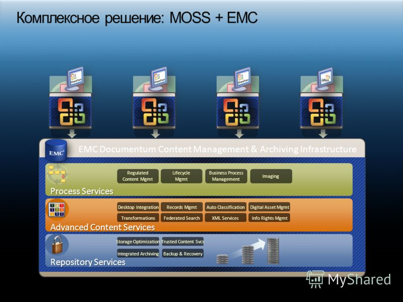 EMC Documentum Content Management & Archiving Infrastructure Repository Services Desktop Integration Business Process Management Regulated Content Mgmt Digital Asset MgmtAuto Classification Federated SearchTransformationsXML ServicesInfo Rights Mgmt