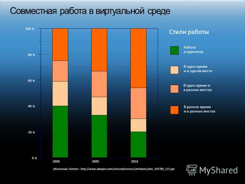 0 % 20 % 40 % 60 % 80 % 100 % 20002005 2010 В разное время и в разных местах В одно время и в разных местах В одно время и в одном месте Работа в одиночку Стили работы (Источник: Gartner - http://www.datapro.com/teleconferences/attributes/attr_103789