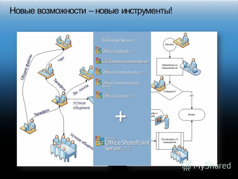 Общие файлы Чат Телефон Устное общение Телефон Эл. почта Устное общение +
