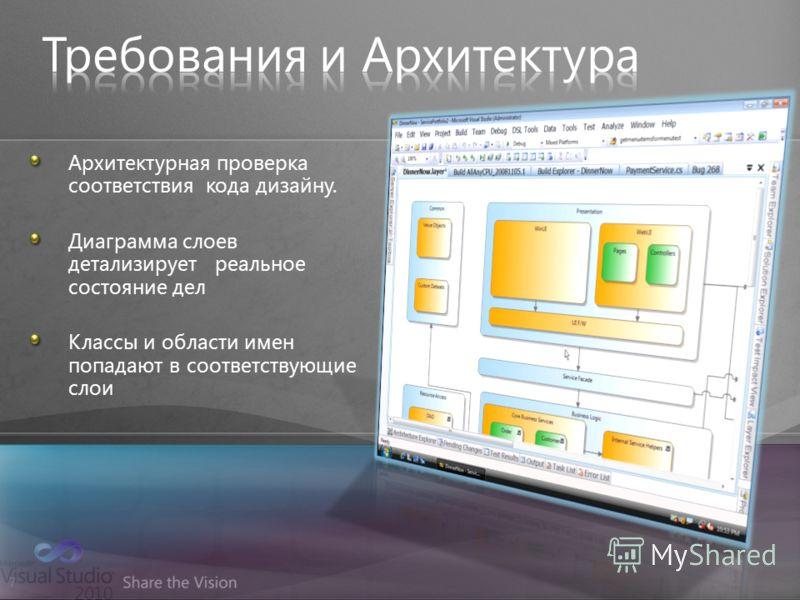 7 Архитектурная проверка соответствия кода дизайну. Диаграмма слоев детализирует реальное состояние дел Классы и области имен попадают в соответствующие слои