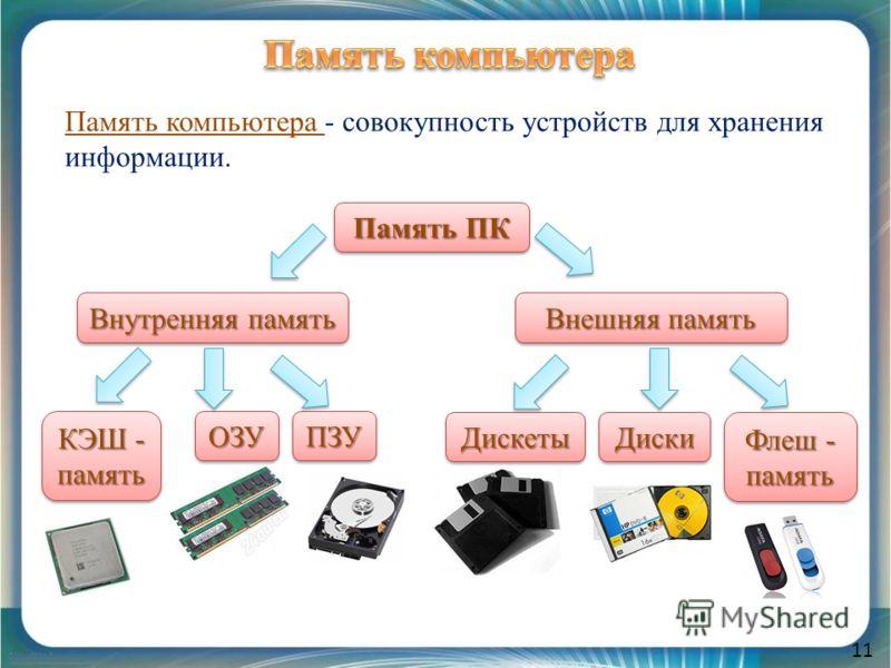 11 Память ПК Внутренняя память Внешняя память Память компьютера - совокупность устройств для хранения информации. КЭШ - память ПЗУПЗУОЗУОЗУ ДискетыДискеты Флеш - память ДискиДиски