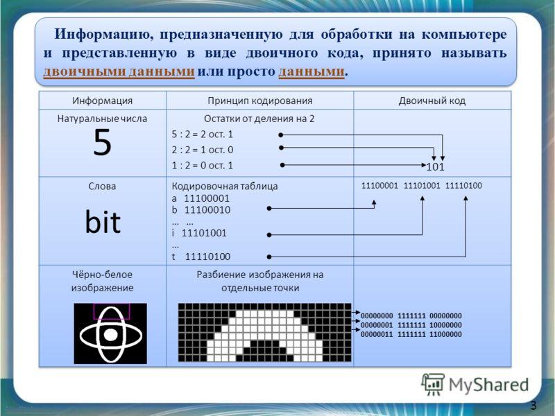 3 Компьютеры могут обрабатывать разные виды информации: числа, текст, изображения, звуки. Информацию, предназначенную для обработки на компьютере и представленную в виде двоичного кода, принято называть двоичными данными или просто данными.