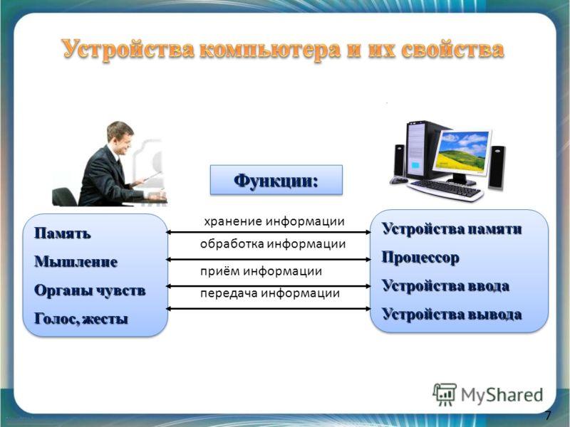 7 Функции:Функции: ПамятьМышление Органы чувств Голос, жесты ПамятьМышление Органы чувств Голос, жесты Устройства памяти Процессор Устройства ввода Устройства вывода Устройства памяти Процессор Устройства ввода Устройства вывода хранение информации о