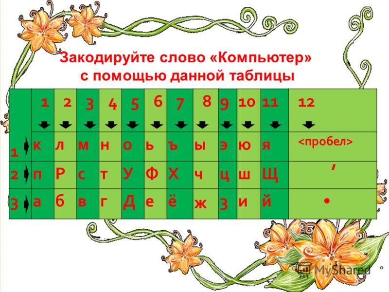 1 123456789101112 клмноьъыэюя 2 пРстУФ X чцшЩ, 3 абвгДеё ж 3 ий Закодируйте слово «Компьютер» с помощью данной таблицы