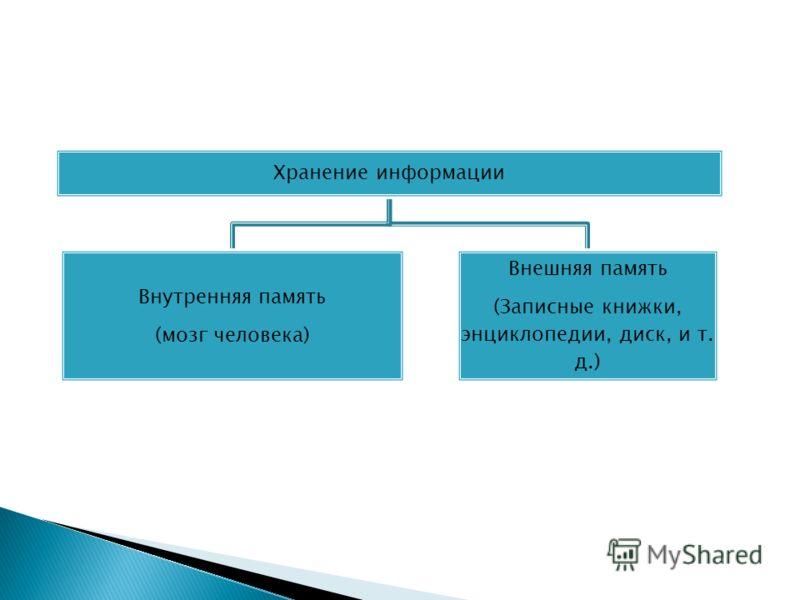 Внутренняя память (мозг человека) Внешняя память (Записные книжки, энциклопедии, диск, и т. д.)