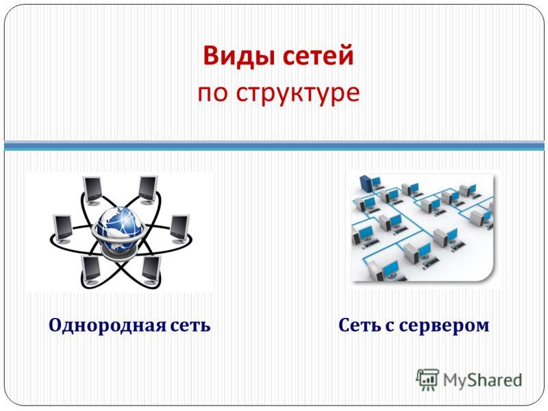 Виды сетей по структуре Однородная сетьСеть с сервером
