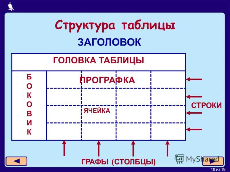 10 из 19 Структура таблицы ГОЛОВКА ТАБЛИЦЫ БОКОВИКБОКОВИК ЯЧЕЙКА ПРОГРАФКА СТРОКИ ГРАФЫ (СТОЛБЦЫ) ЗАГОЛОВОК