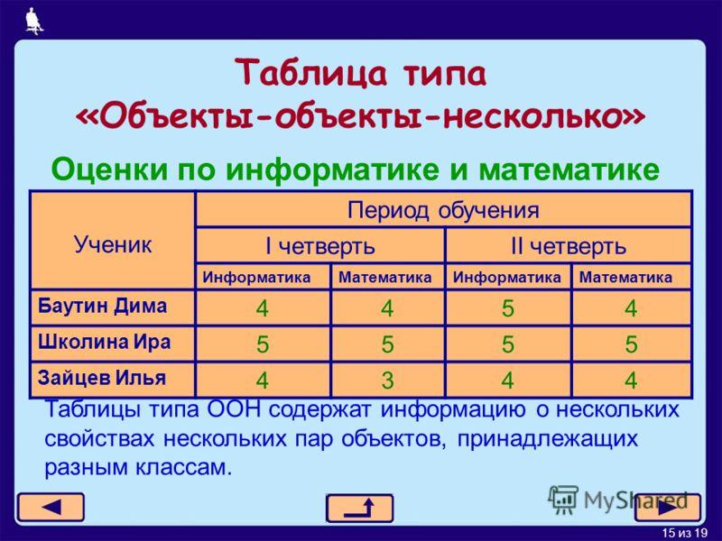 15 из 19 Таблица типа «Объекты-объекты-несколько» Ученик Период обучения I четвертьII четверть ИнформатикаМатематикаИнформатикаМатематика Баутин Дима 4454 Школина Ира 5555 Зайцев Илья 4344 Оценки по информатике и математике Таблицы типа ООН содержат