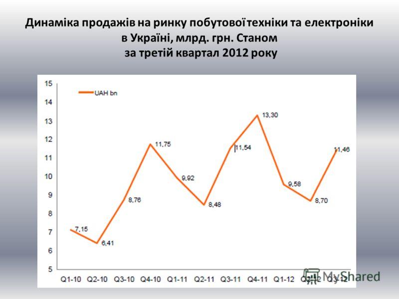 Динаміка продажів на ринку побутової техніки та електроніки в Україні, млрд. грн. Станом за третій квартал 2012 року