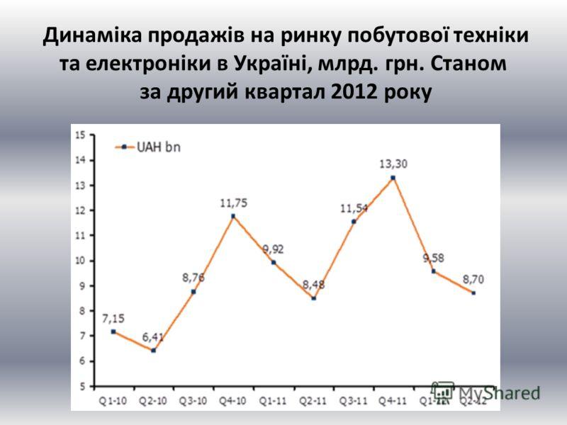 Динаміка продажів на ринку побутової техніки та електроніки в Україні, млрд. грн. Станом за другий квартал 2012 року