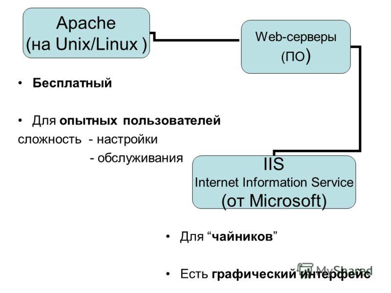Бесплатный Для опытных пользователей сложность - настройки - обслуживания Web-серверы (ПО) Apache (на Unix/Linux ) IIS Internet Information Service (от Microsoft) Для чайников Есть графический интерфейс