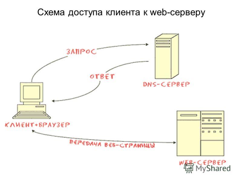 Схема доступа клиента к web-серверу