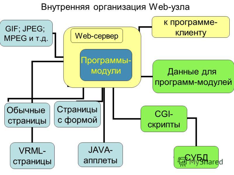 л Обычные страницы Страницы с формой CGI- скрипты Программы- модули Web-сервер СУБД Данные для программ- модулей JAVA- апплеты VRML- страницы GIF; JPEG; MPEG и т.д. к программе- клиенту Внутренняя организация Web-узла