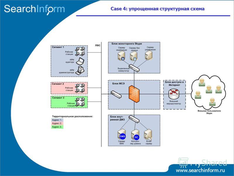 www.searchinform.ru Case 4: упрощенная структурная схема